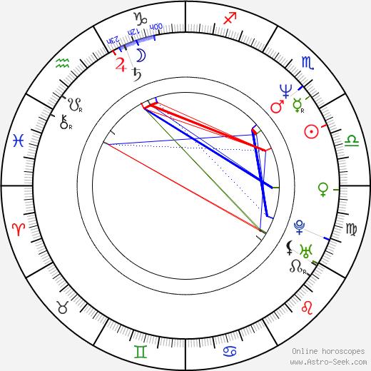 Randy Vasquez birth chart, Randy Vasquez astro natal horoscope, astrology