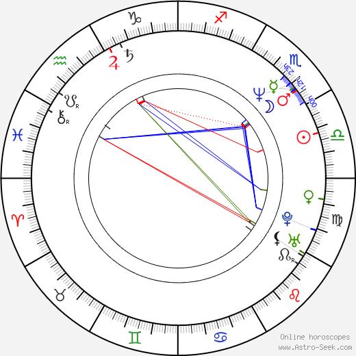 Robin Bextor astro natal birth chart, Robin Bextor horoscope, astrology