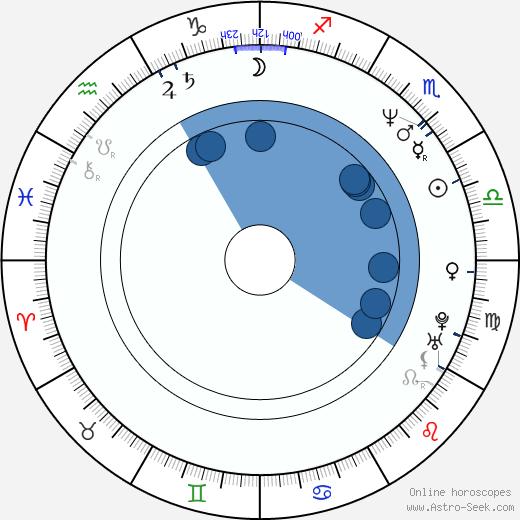 Serge Soric wikipedia, horoscope, astrology, instagram