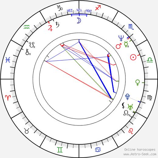 Serge Soric birth chart, Serge Soric astro natal horoscope, astrology