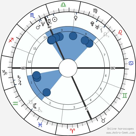 Tim Belcher wikipedia, horoscope, astrology, instagram