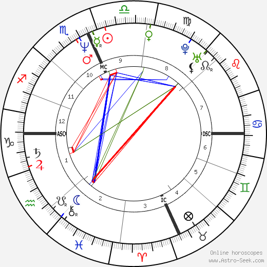 Tim Belcher tema natale, oroscopo, Tim Belcher oroscopi gratuiti, astrologia