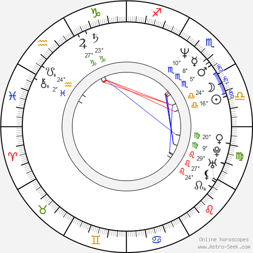 Zuzana Bydžovská birth chart, biography, wikipedia 2019, 2020
