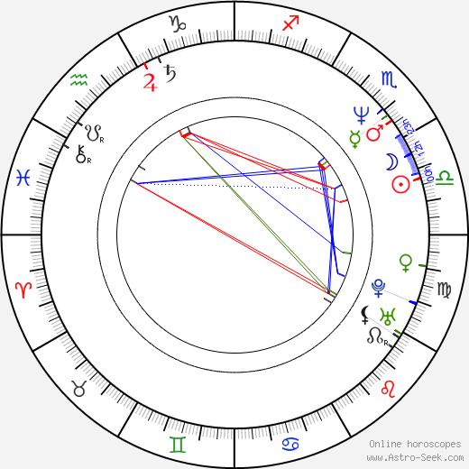 Zuzana Bydžovská birth chart, Zuzana Bydžovská astro natal horoscope, astrology