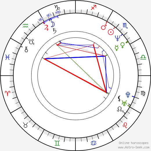 Alain Zaloum tema natale, oroscopo, Alain Zaloum oroscopi gratuiti, astrologia