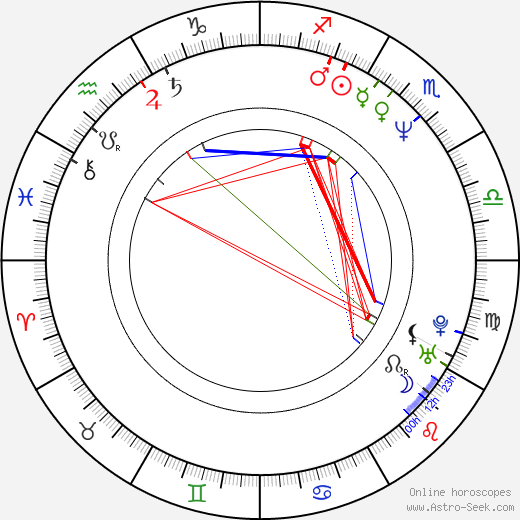 Alfonso Cuarón astro natal birth chart, Alfonso Cuarón horoscope, astrology