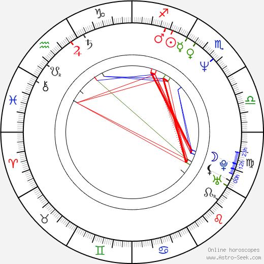 Andrzej Krukowski birth chart, Andrzej Krukowski astro natal horoscope, astrology