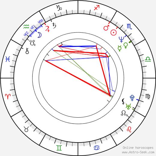 D. B. Sweeney birth chart, D. B. Sweeney astro natal horoscope, astrology
