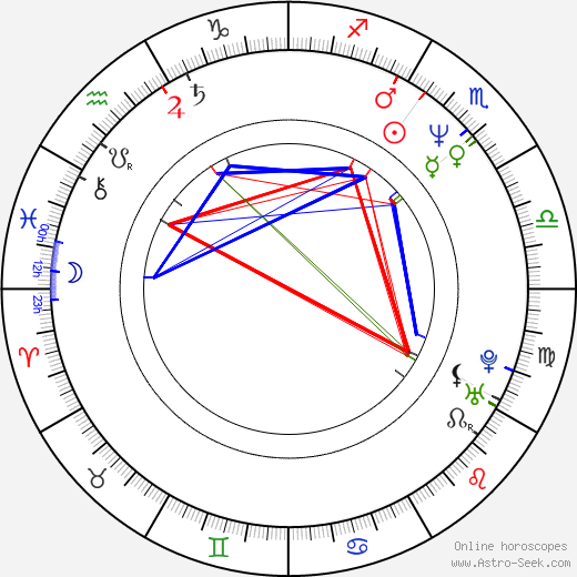 David Price birth chart, David Price astro natal horoscope, astrology