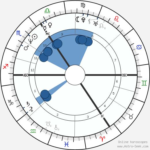 David Viscount Linley Armstrong-Jones wikipedia, horoscope, astrology, instagram