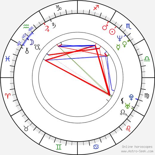 Diederik van Vleuten astro natal birth chart, Diederik van Vleuten horoscope, astrology