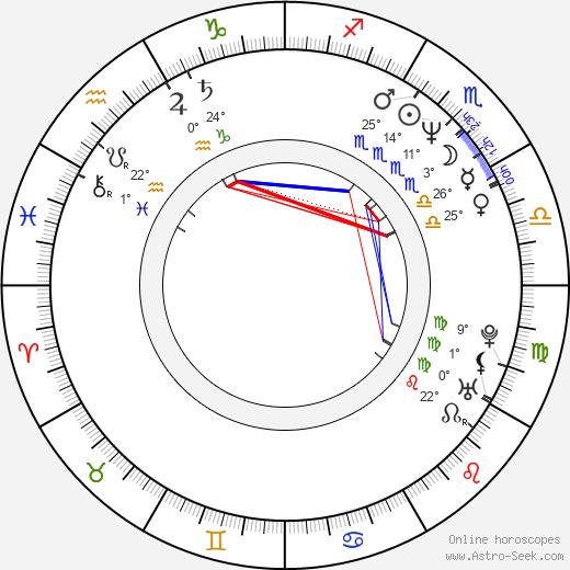 Dschingis Bowakow birth chart, biography, wikipedia 2020, 2021