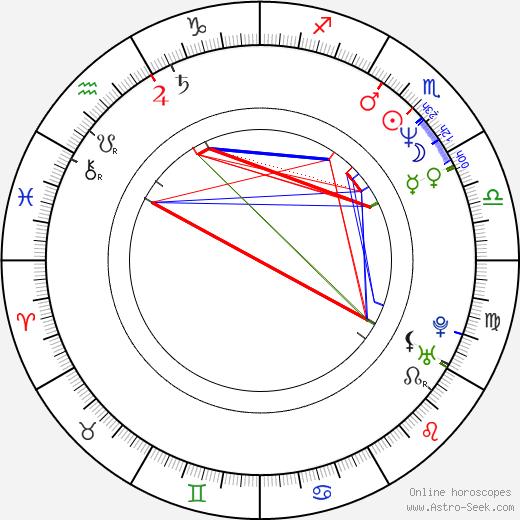 Dschingis Bowakow birth chart, Dschingis Bowakow astro natal horoscope, astrology