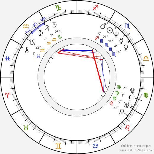 Elizabeth Keifer birth chart, biography, wikipedia 2020, 2021