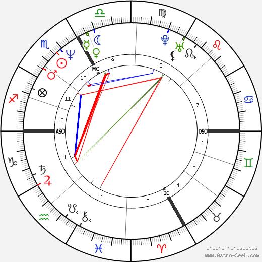 Флоран Паньи Florent Pagny день рождения гороскоп, Florent Pagny Натальная карта онлайн