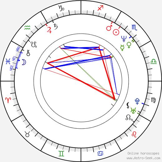 Gavin Grazer tema natale, oroscopo, Gavin Grazer oroscopi gratuiti, astrologia