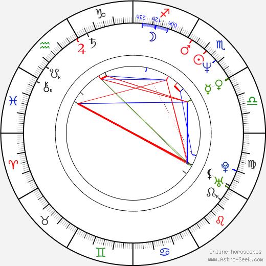 Grant Cramer день рождения гороскоп, Grant Cramer Натальная карта онлайн