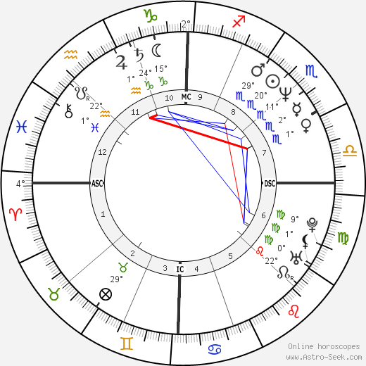 Greg Gagne birth chart, biography, wikipedia 2018, 2019