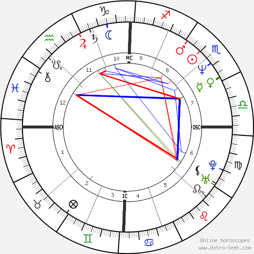 Greg Gagne astro natal birth chart, Greg Gagne horoscope, astrology