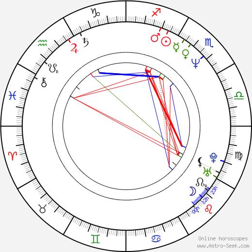 Ilkka Järvi-Laturi astro natal birth chart, Ilkka Järvi-Laturi horoscope, astrology