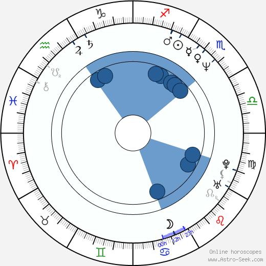 Irena Visnarová wikipedia, horoscope, astrology, instagram