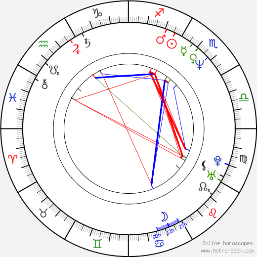 Irena Visnarová день рождения гороскоп, Irena Visnarová Натальная карта онлайн