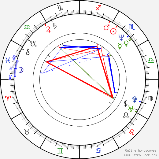 Jacques-Étienne Bovard astro natal birth chart, Jacques-Étienne Bovard horoscope, astrology