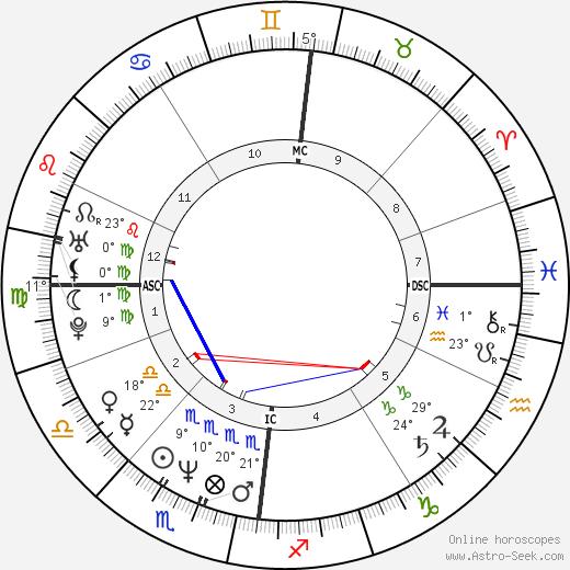 k.d. lang birth chart, biography, wikipedia 2019, 2020