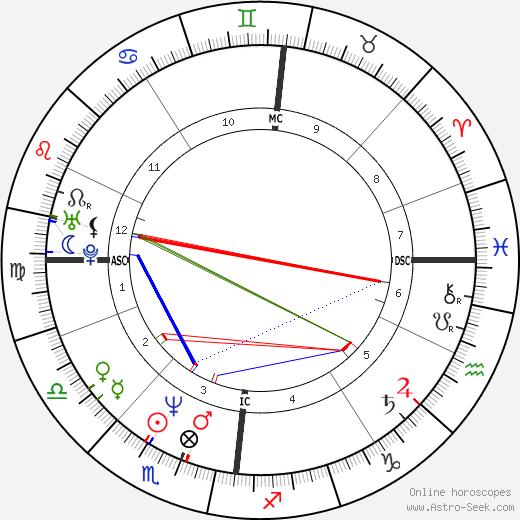 k.d. lang astro natal birth chart, k.d. lang horoscope, astrology