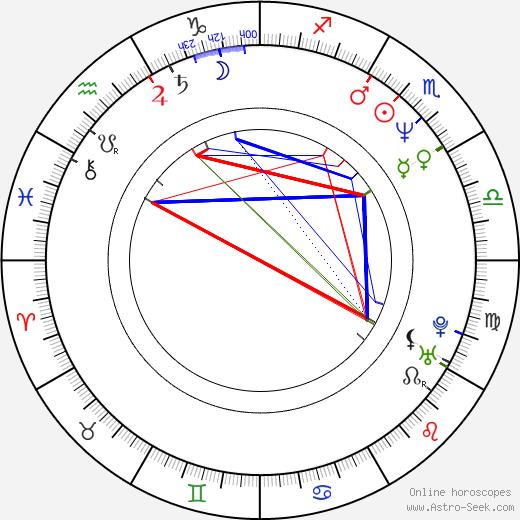 Karen Sheperd tema natale, oroscopo, Karen Sheperd oroscopi gratuiti, astrologia