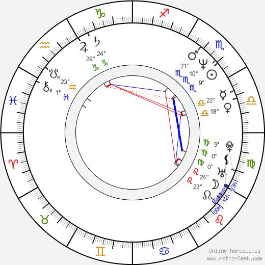 Kim Krizan birth chart, biography, wikipedia 2019, 2020