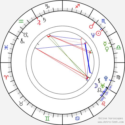 Kim Krizan astro natal birth chart, Kim Krizan horoscope, astrology