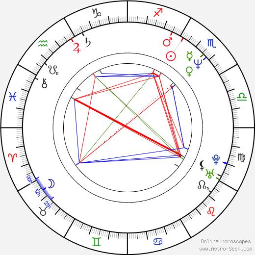 Larry Karaszewski astro natal birth chart, Larry Karaszewski horoscope, astrology