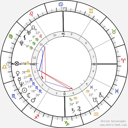 Leif Garrett birth chart, biography, wikipedia 2019, 2020