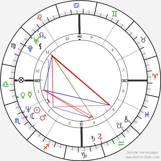 Leif Garrett birth chart, Leif Garrett astro natal horoscope, astrology