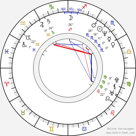 Luca Zingaretti birth chart, biography, wikipedia 2020, 2021