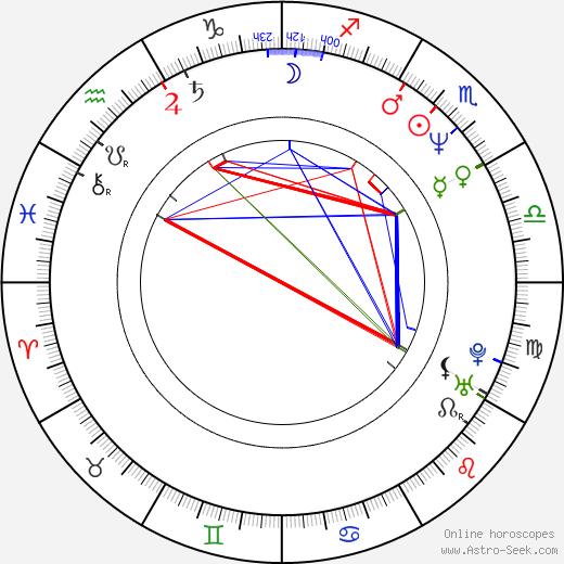 Luca Zingaretti birth chart, Luca Zingaretti astro natal horoscope, astrology
