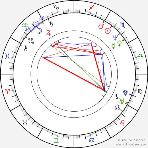 Люка Бельво Lucas Belvaux день рождения гороскоп, Lucas Belvaux Натальная карта онлайн