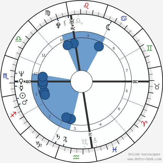 Marcy Walker wikipedia, horoscope, astrology, instagram