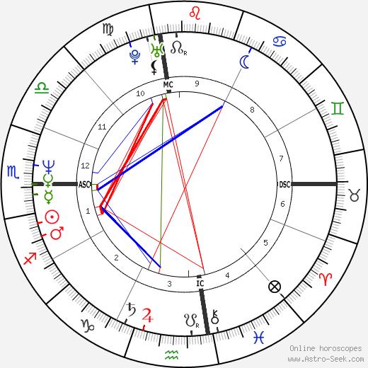 Марси Уокер Marcy Walker день рождения гороскоп, Marcy Walker Натальная карта онлайн