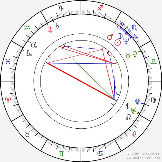 Maťo Ďurinda astro natal birth chart, Maťo Ďurinda horoscope, astrology