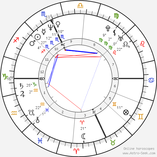 Meg Ryan birth chart, biography, wikipedia 2017, 2018