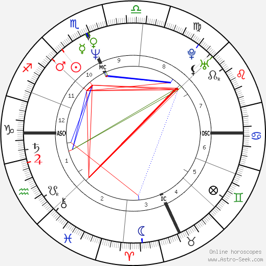 Meg Ryan astro natal birth chart, Meg Ryan horoscope, astrology