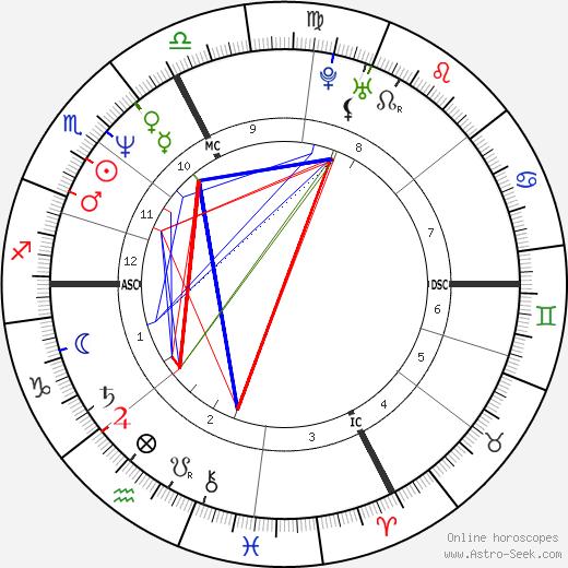 Nadia Comaneci tema natale, oroscopo, Nadia Comaneci oroscopi gratuiti, astrologia
