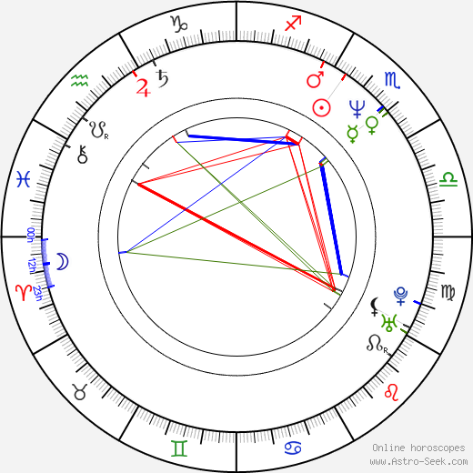 Nick Chinlund astro natal birth chart, Nick Chinlund horoscope, astrology