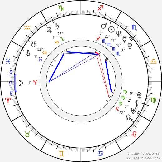 Parm Soor birth chart, biography, wikipedia 2019, 2020