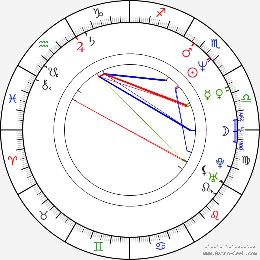 Ralph Macchio astro natal birth chart, Ralph Macchio horoscope, astrology