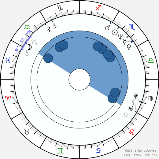 Richard John Walters wikipedia, horoscope, astrology, instagram