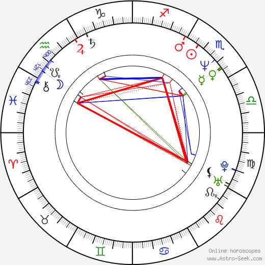 Richard John Walters astro natal birth chart, Richard John Walters horoscope, astrology