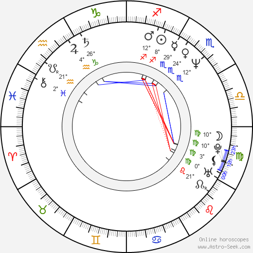 Rupert Wainwright birth chart, biography, wikipedia 2019, 2020